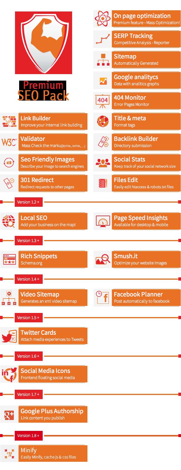 Premium SEO pack plugin features