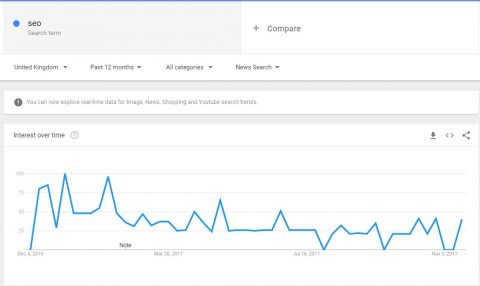 Google Trends SEO results