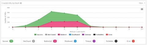 sitebulb screen drop showing crawl depth