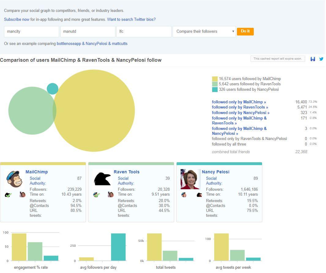 Followerwonk Compare Twitter Users screenshot