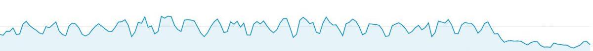 Google Analytics organic traffic data after Medic update