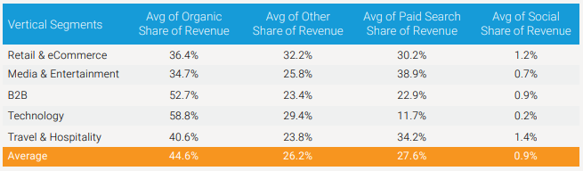 website revenue by traffic source