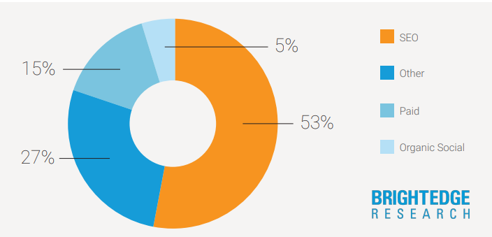 website traffic pie chart